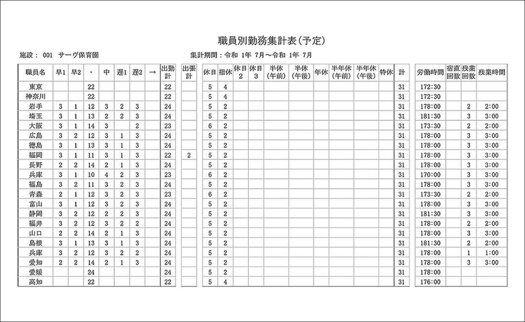 職員別勤務集計表